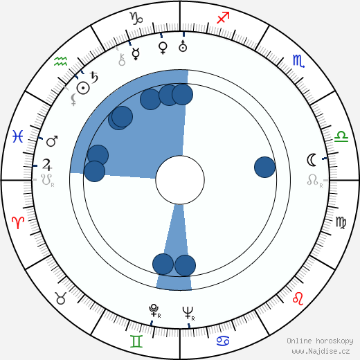 Walter Gross wikipedie, horoscope, astrology, instagram
