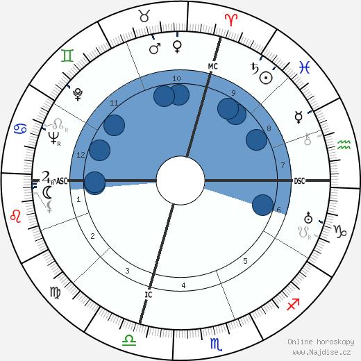 Walter H. Annenberg wikipedie, horoscope, astrology, instagram