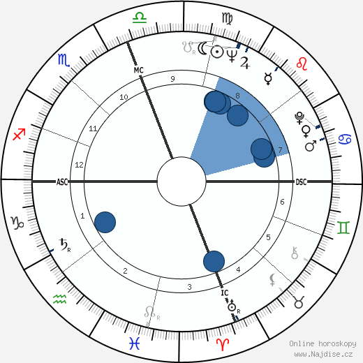 Walter Harloe wikipedie, horoscope, astrology, instagram