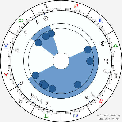 Walter Hill wikipedie, horoscope, astrology, instagram