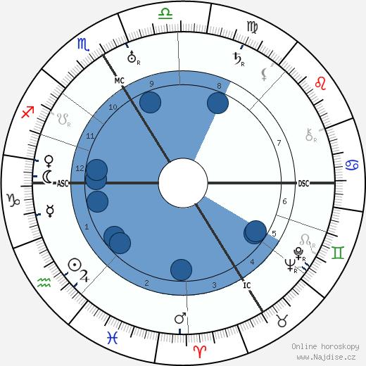 Walter Johannes Stein wikipedie, horoscope, astrology, instagram