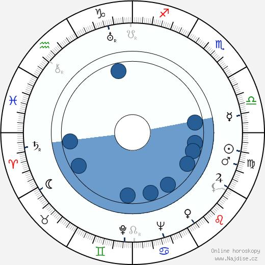 Walter Kapps wikipedie, horoscope, astrology, instagram