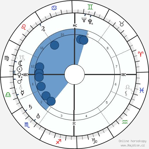 Walter Koch wikipedie, horoscope, astrology, instagram
