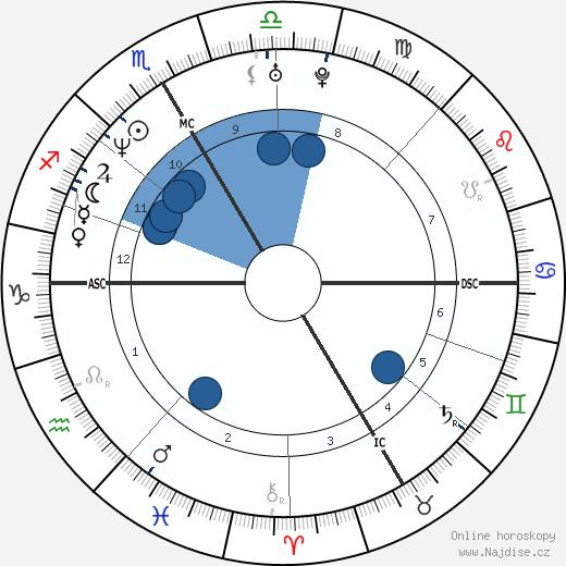 Walter Pullen wikipedie, horoscope, astrology, instagram
