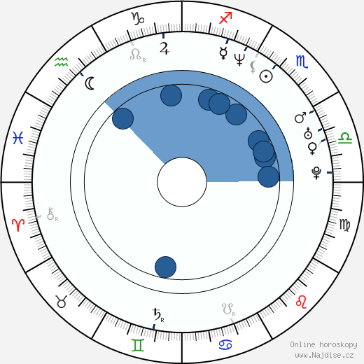 Walter Quiroz wikipedie, horoscope, astrology, instagram
