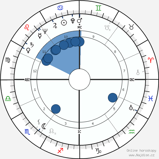 Walter Scheel wikipedie, horoscope, astrology, instagram