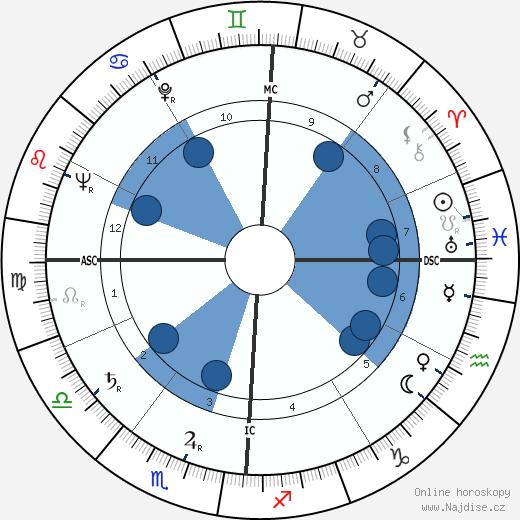 Walter Schirra wikipedie, horoscope, astrology, instagram