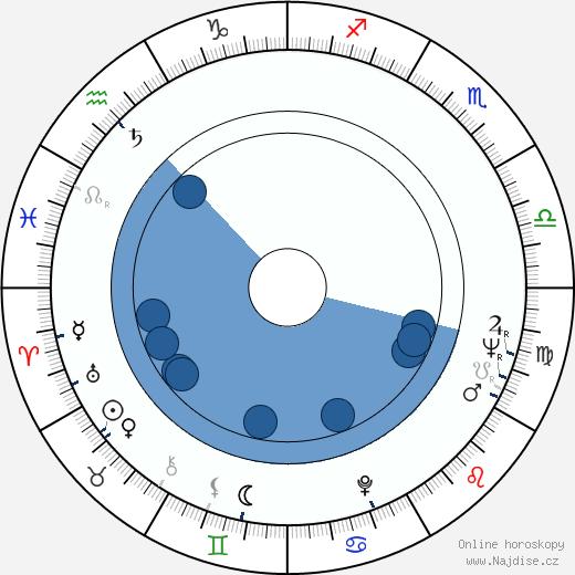 Walter Schmidinger wikipedie, horoscope, astrology, instagram