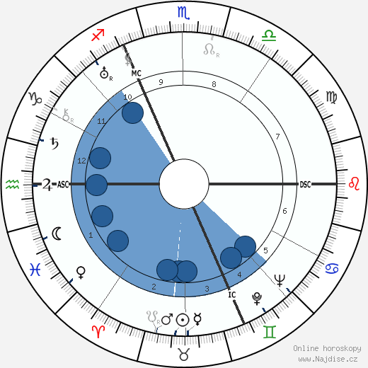 Walter Slezak wikipedie, horoscope, astrology, instagram