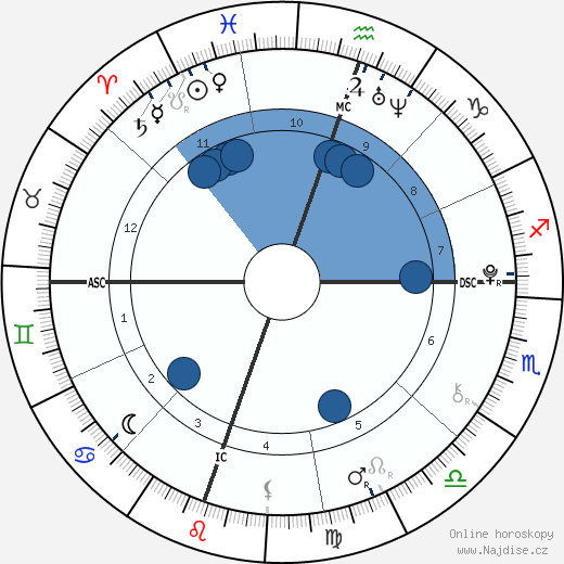 Walter Van Zandt wikipedie, horoscope, astrology, instagram