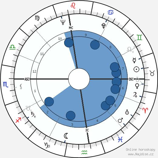 Walter Yowarsky wikipedie, horoscope, astrology, instagram