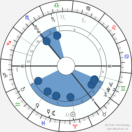 Walther Amelung wikipedie, horoscope, astrology, instagram