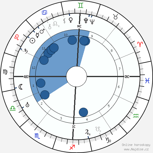 Walther Gerlach wikipedie, horoscope, astrology, instagram