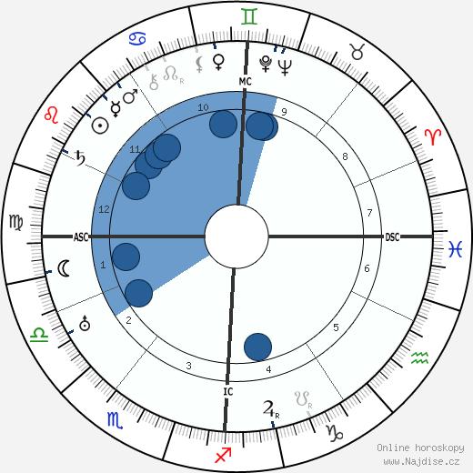 Walther Gerlach wikipedie, horoscope, astrology, instagram