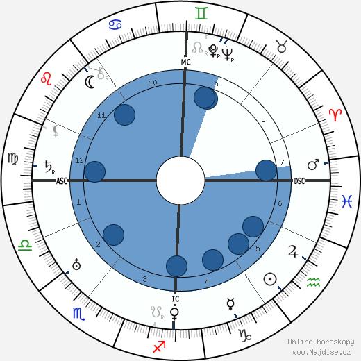 Walther Model wikipedie, horoscope, astrology, instagram