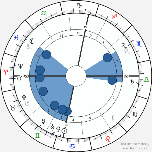 Walther Nernst wikipedie, horoscope, astrology, instagram
