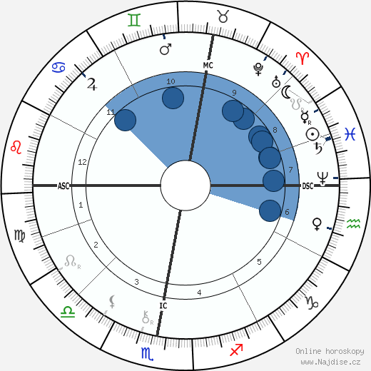 Walthere Spring wikipedie, horoscope, astrology, instagram