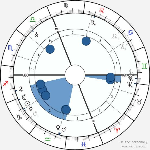 Wanda Capodaglio wikipedie, horoscope, astrology, instagram