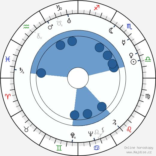 Wanda Jakubowska wikipedie, horoscope, astrology, instagram
