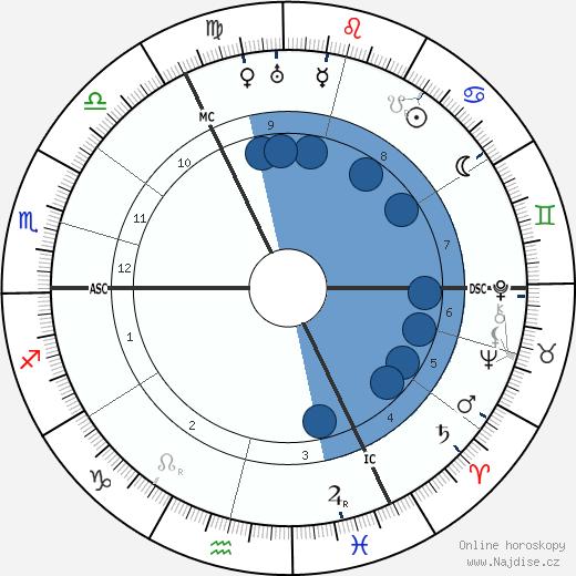 Wanda Landowska wikipedie, horoscope, astrology, instagram