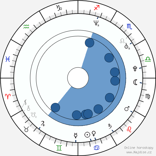 Wanderlei Silva wikipedie, horoscope, astrology, instagram