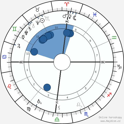 Wang Jingwei wikipedie, horoscope, astrology, instagram