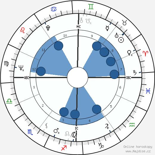 Wannes Van de Velde wikipedie, horoscope, astrology, instagram