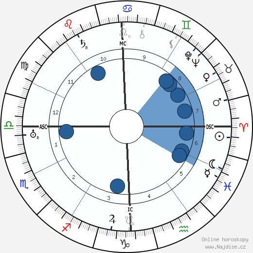 Warner Baxter wikipedie, horoscope, astrology, instagram
