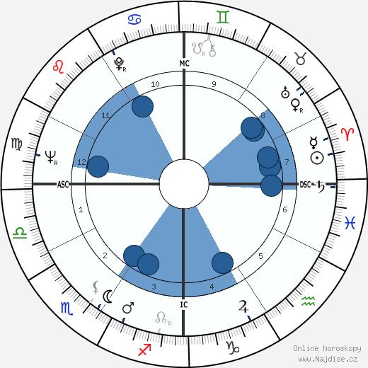 Warren Beatty wikipedie, horoscope, astrology, instagram