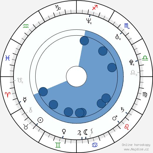 Warren Brown wikipedie, horoscope, astrology, instagram