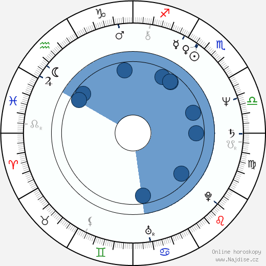 Warren Carr wikipedie, horoscope, astrology, instagram