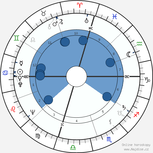 Warren Oates wikipedie, horoscope, astrology, instagram