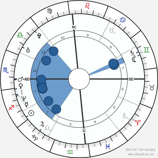 Warren Sapp wikipedie, horoscope, astrology, instagram