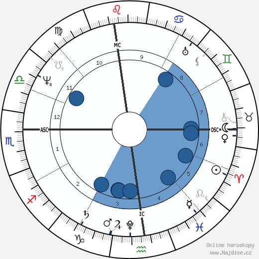Washington Irving wikipedie, horoscope, astrology, instagram