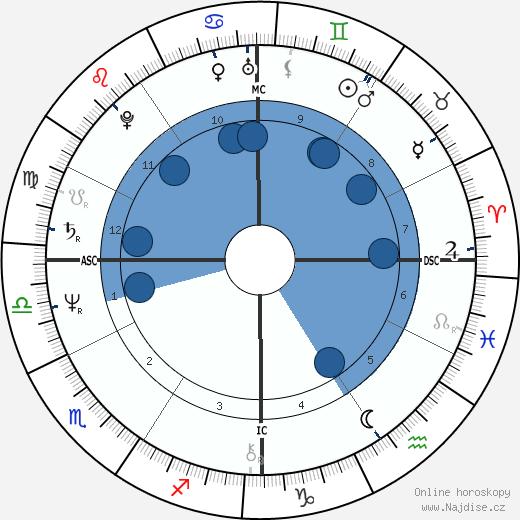 Wayne Allen Moody wikipedie, horoscope, astrology, instagram