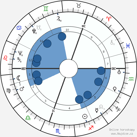 Wenche Foss wikipedie, horoscope, astrology, instagram