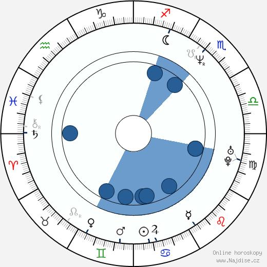Wendy Davis wikipedie, horoscope, astrology, instagram