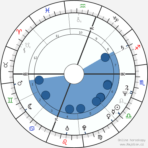 Wendy Makkena wikipedie, horoscope, astrology, instagram