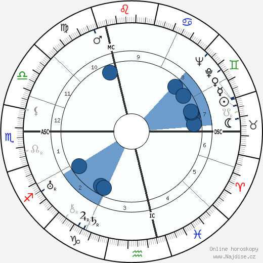 Werner Egk wikipedie, horoscope, astrology, instagram