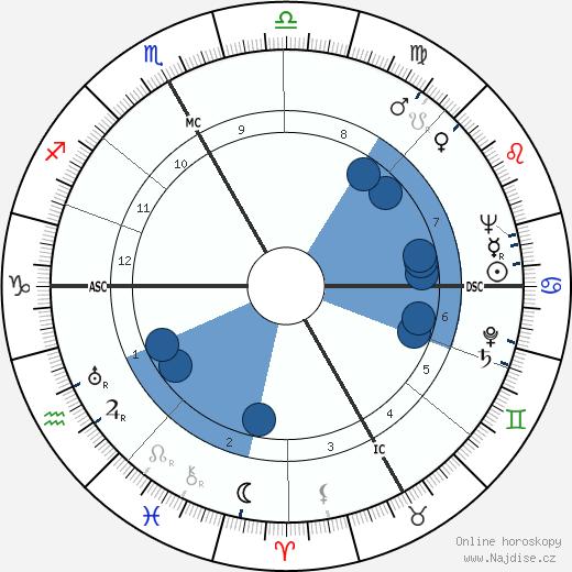 Werner Hirsig wikipedie, horoscope, astrology, instagram