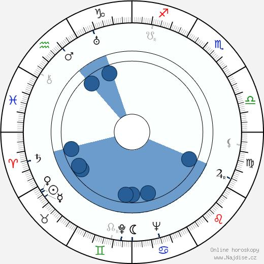 Werner Jacobs wikipedie, horoscope, astrology, instagram