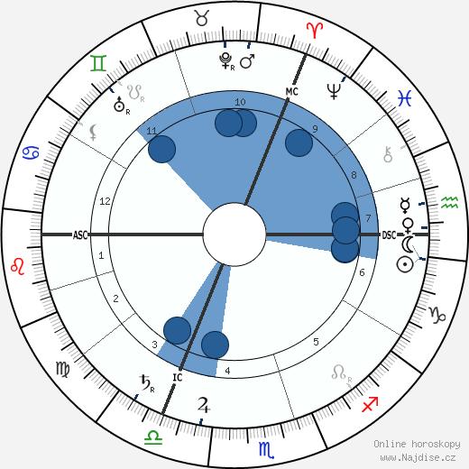 Werner Sombart wikipedie, horoscope, astrology, instagram