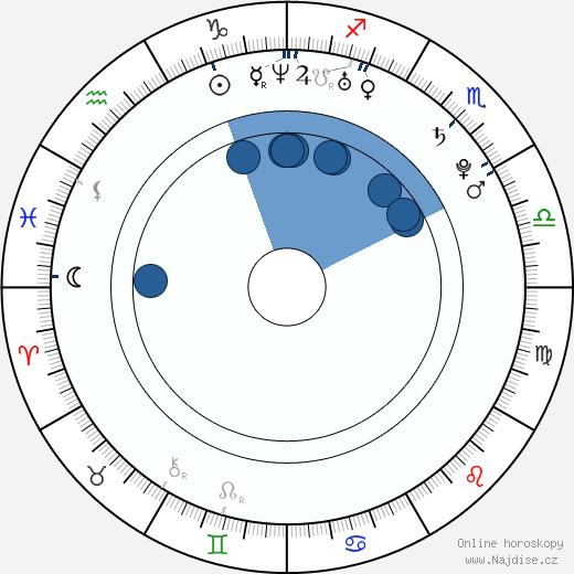 Weronika Rosati wikipedie, horoscope, astrology, instagram