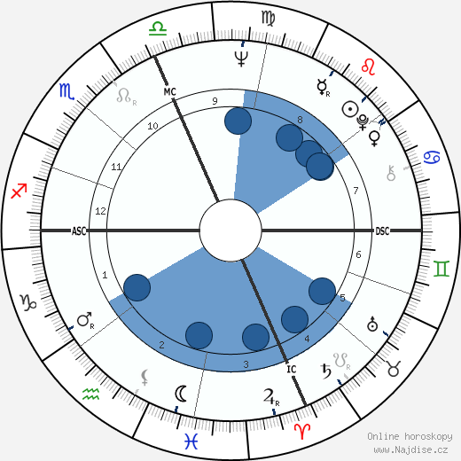 Wes Craven wikipedie, horoscope, astrology, instagram