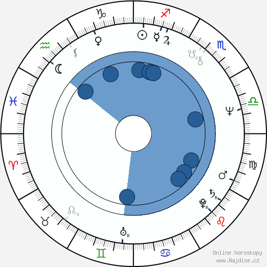 Wes Studi wikipedie, horoscope, astrology, instagram