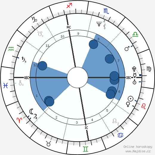 Whitney Houston wikipedie, horoscope, astrology, instagram