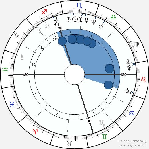 Whoopi Goldberg wikipedie, horoscope, astrology, instagram