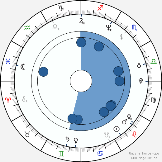 Wil Wheaton wikipedie, horoscope, astrology, instagram