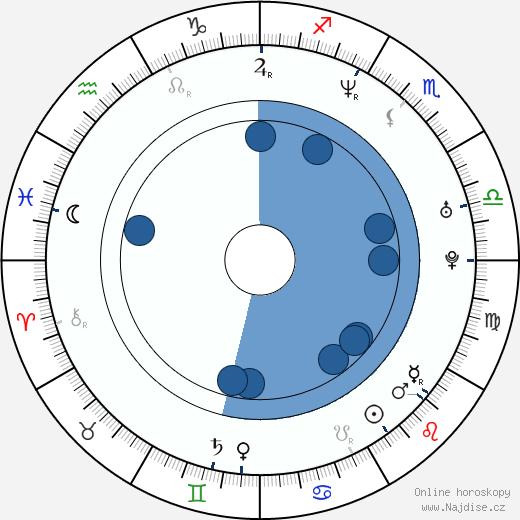 Wil Wheaton wikipedie, horoscope, astrology, instagram