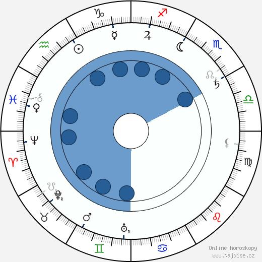 Wilbur Scoville wikipedie, horoscope, astrology, instagram